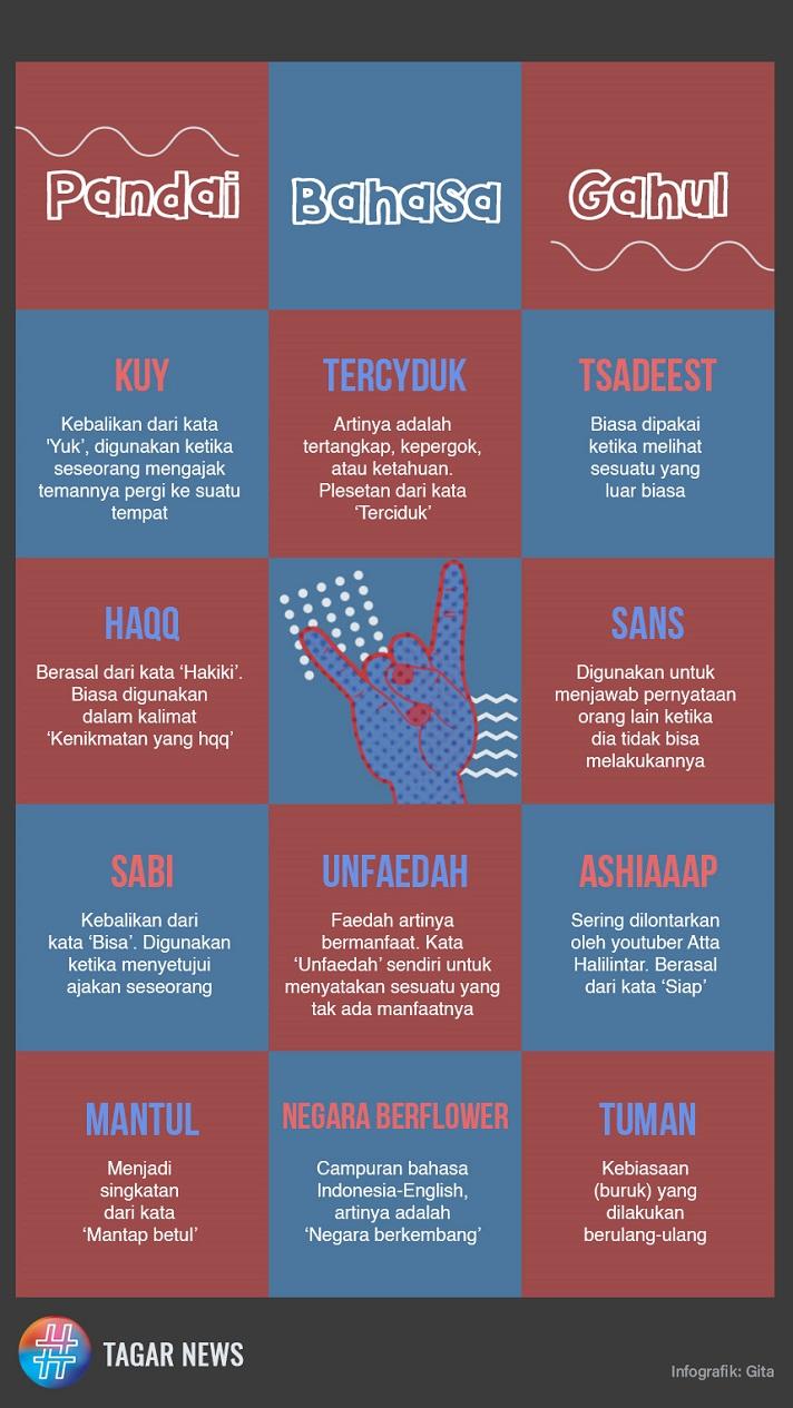 Selain Tuman Ini 10 Bahasa Gaul Populer 2019 Tagar