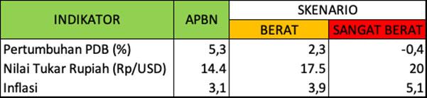 Tabel data: Presentasi Sri Mulyani