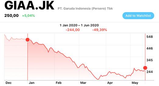 Saham Garuda Indonesia